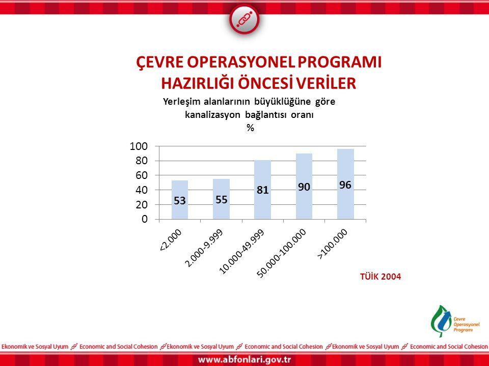 ÇEVRE OPERASYONEL PROGRAMI HAZIRLIĞI ÖNCESİ VERİLER TÜİK 2004