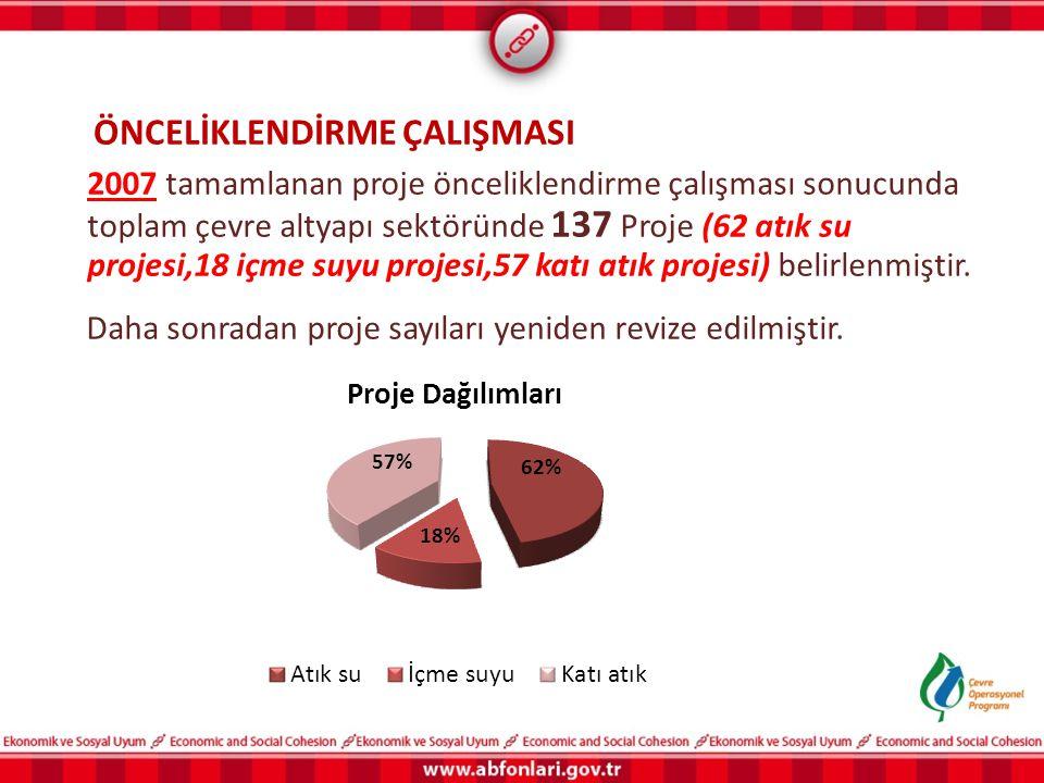 2007 tamamlanan proje önceliklendirme çalışması sonucunda toplam çevre altyapı sektöründe 137 Proje (62 atık su projesi,18 içme suyu projesi,57 katı a