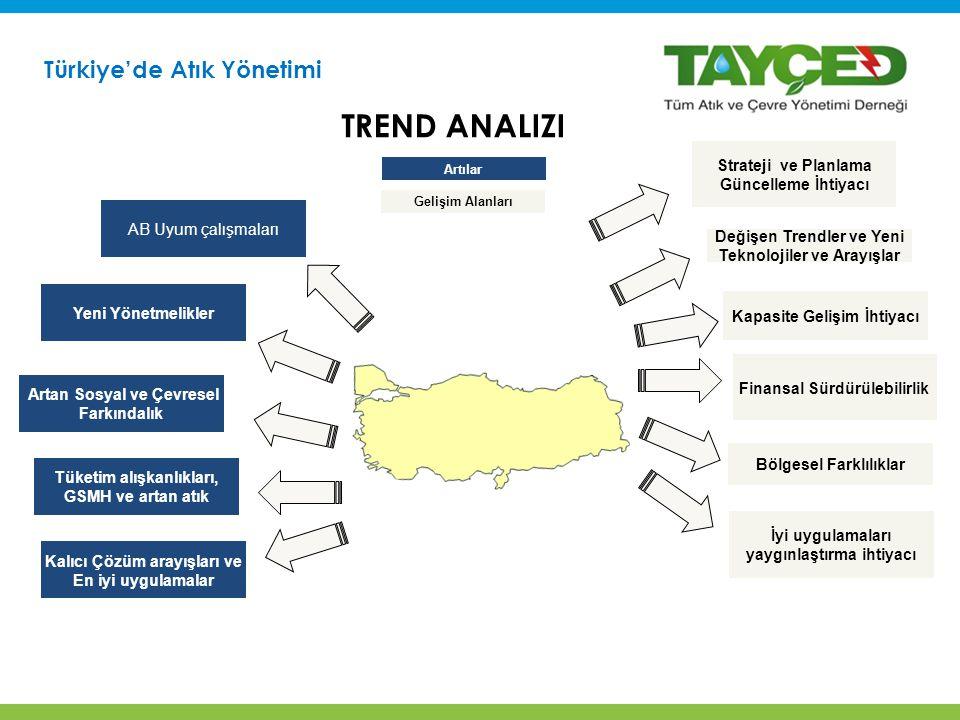 Türkiye'de Atık Yönetimi Artılar Gelişim Alanları AB Uyum çalışmaları Kalıcı Çözüm arayışları ve En iyi uygulamalar Strateji ve Planlama Güncelleme İhtiyacı Yeni Yönetmelikler İyi uygulamaları yaygınlaştırma ihtiyacı Artan Sosyal ve Çevresel Farkındalık Tüketim alışkanlıkları, GSMH ve artan atık Bölgesel Farklılıklar TREND ANALIZI Finansal Sürdürülebilirlik Değişen Trendler ve Yeni Teknolojiler ve Arayışlar Kapasite Gelişim İhtiyacı