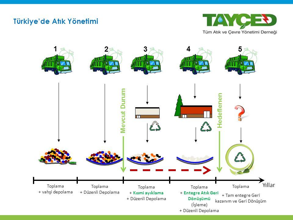 Türkiye'de Atık Yönetimi Toplama + Entegre Atık Geri Dönüşümü (İşleme) + Düzenli Depolama Yıllar Toplama + Kısmi ayıklama + Düzenli Depolama Toplama + vahşi depolama Toplama + Düzenli Depolama Toplama + Tam entegre Geri kazanım ve Geri Dönüşüm 1 23 4 5 Mevcut Durum Hedeflenen