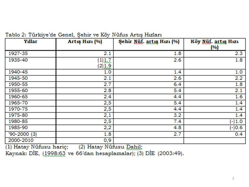 Yıllık nüfus artış hızı 2011 yılında ‰13,5 2012 yılında ‰12 İl ve ilçe merkezlerinde ikamet 2011 yılında %76,8 2012 yılında %77,3 Ortanca yaş, 2011 yılında 29,7 2012 yılında 30,1 oldu.