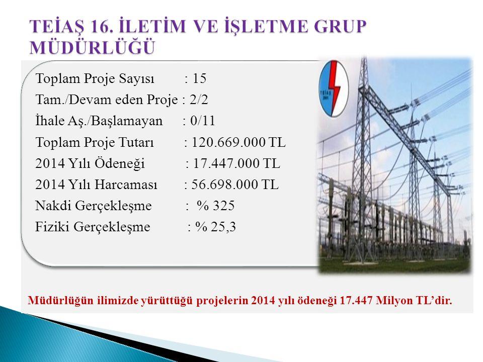 Toplam Proje Sayısı : 15 Tam./Devam eden Proje : 2/2 İhale Aş./Başlamayan : 0/11 Toplam Proje Tutarı : 120.669.000 TL 2014 Yılı Ödeneği : 17.447.000 TL 2014 Yılı Harcaması : 56.698.000 TL Nakdi Gerçekleşme : % 325 Fiziki Gerçekleşme : % 25,3 Müdürlüğün ilimizde yürüttüğü projelerin 2014 yılı ödeneği 17.447 Milyon TL'dir.