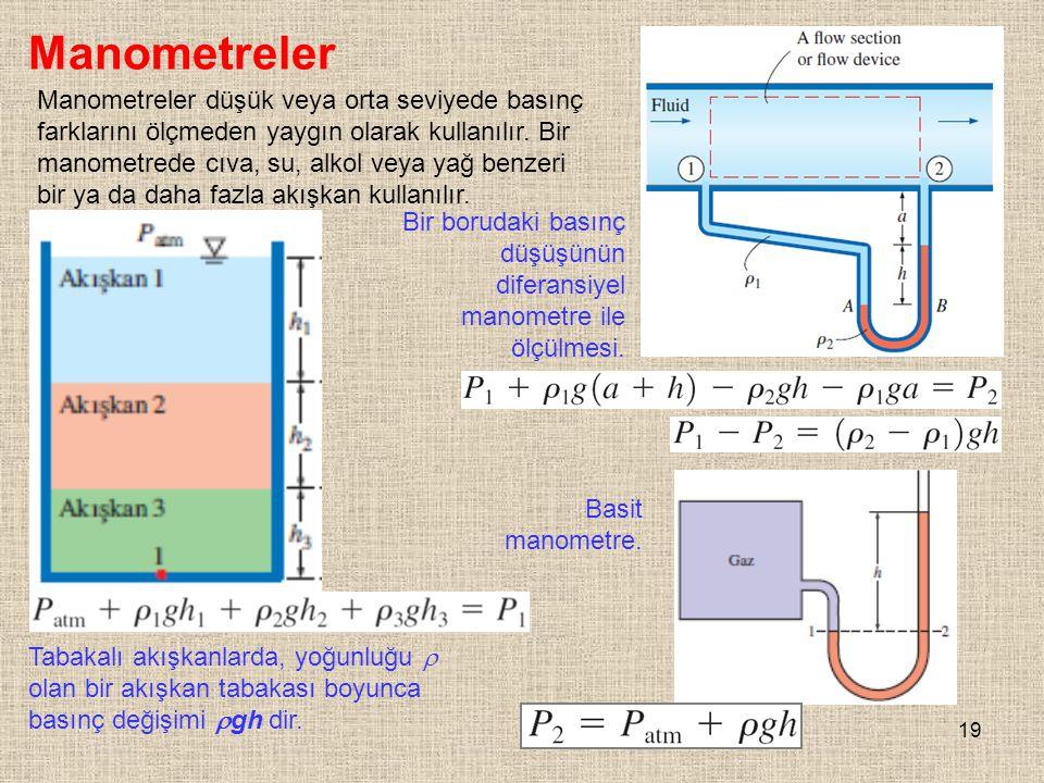 19 Manometreler Tabakalı akışkanlarda, yoğunluğu  olan bir akışkan tabakası boyunca basınç değişimi  gh dir. Bir borudaki basınç düşüşünün diferansi