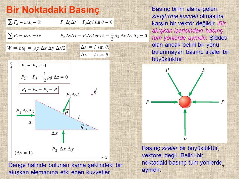 7 Bir Noktadaki Basınç Basınç skaler bir büyüklüktür, vektörel değil. Belirli bir noktadaki basınç tüm yönlerde aynıdır. Denge halinde bulunan kama şe