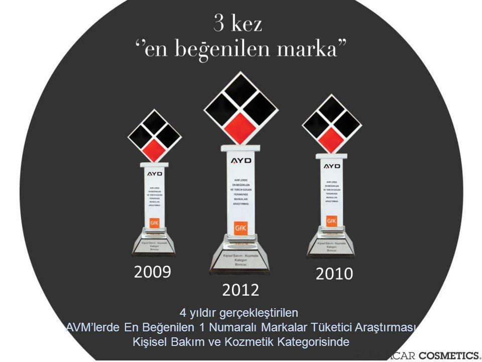 2009 2010 2012 4 yıldır gerçekleştirilen AVM'lerde En Beğenilen 1 Numaralı Markalar Tüketici Araştırması Kişisel Bakım ve Kozmetik Kategorisinde