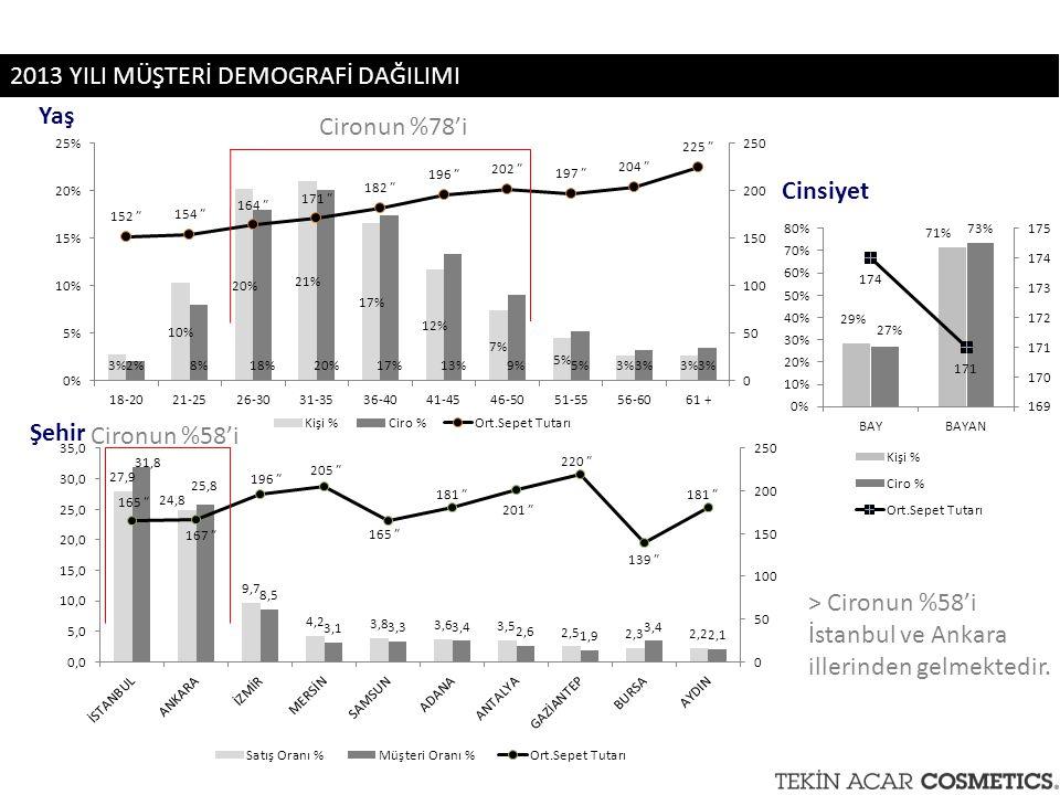 2013 YILI MÜŞTERİ DEMOGRAFİ DAĞILIMI Cironun %58'i Cironun %78'i Yaş Şehir Cinsiyet > Cironun %58'i İstanbul ve Ankara illerinden gelmektedir.
