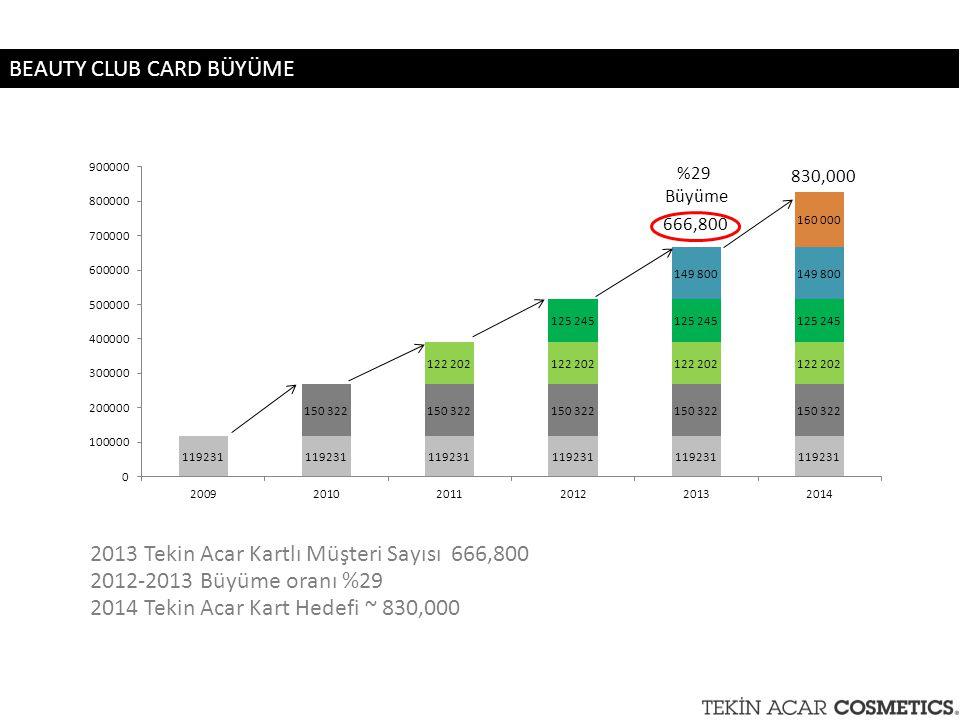 2013 Tekin Acar Kartlı Müşteri Sayısı 666,800 2012-2013 Büyüme oranı %29 2014 Tekin Acar Kart Hedefi ~ 830,000 666,800 830,000 %29 Büyüme BEAUTY CLUB