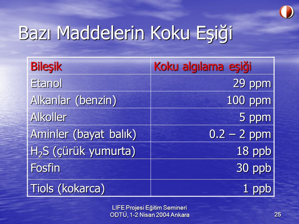 LIFE Projesi Eğitim Semineri ODTÜ, 1-2 Nisan 2004 Ankara25 Bazı Maddelerin Koku Eşiği Bileşik Koku algılama eşiği Etanol 29 ppm Alkanlar (benzin) 100 ppm Alkoller 5 ppm Aminler (bayat balık) 0.2 – 2 ppm H 2 S (çürük yumurta) 18 ppb Fosfin 30 ppb Tiols (kokarca) 1 ppb