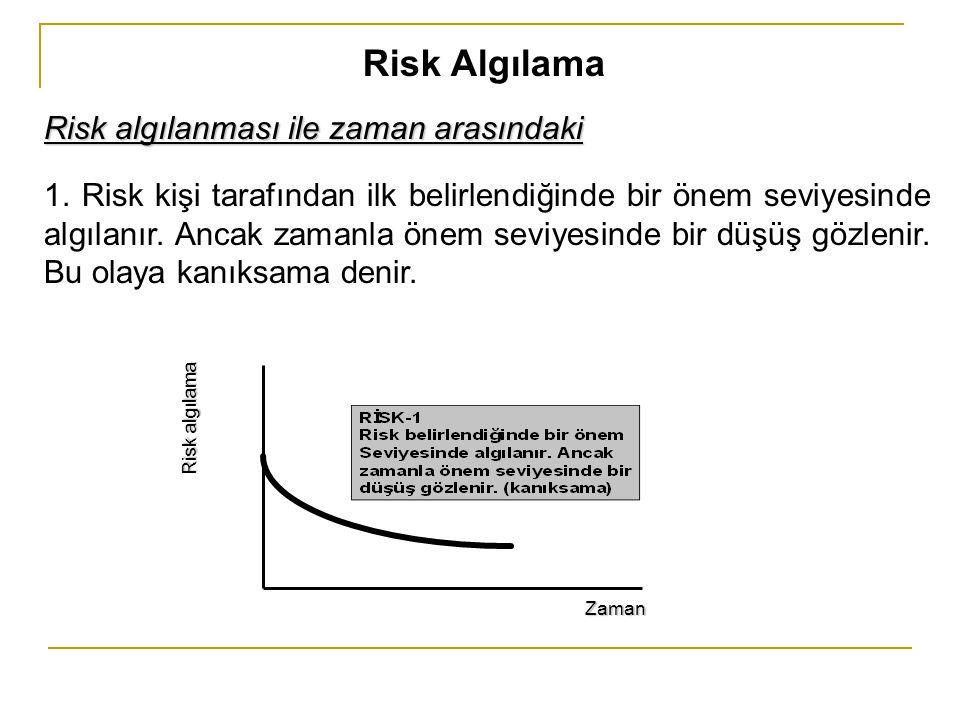 Risk Algılama Risk algılanması ile zaman arasındaki 1. Risk kişi tarafından ilk belirlendiğinde bir önem seviyesinde algılanır. Ancak zamanla önem sev