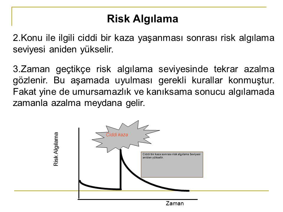Risk Algılama 2.Konu ile ilgili ciddi bir kaza yaşanması sonrası risk algılama seviyesi aniden yükselir. 3.Zaman geçtikçe risk algılama seviyesinde te