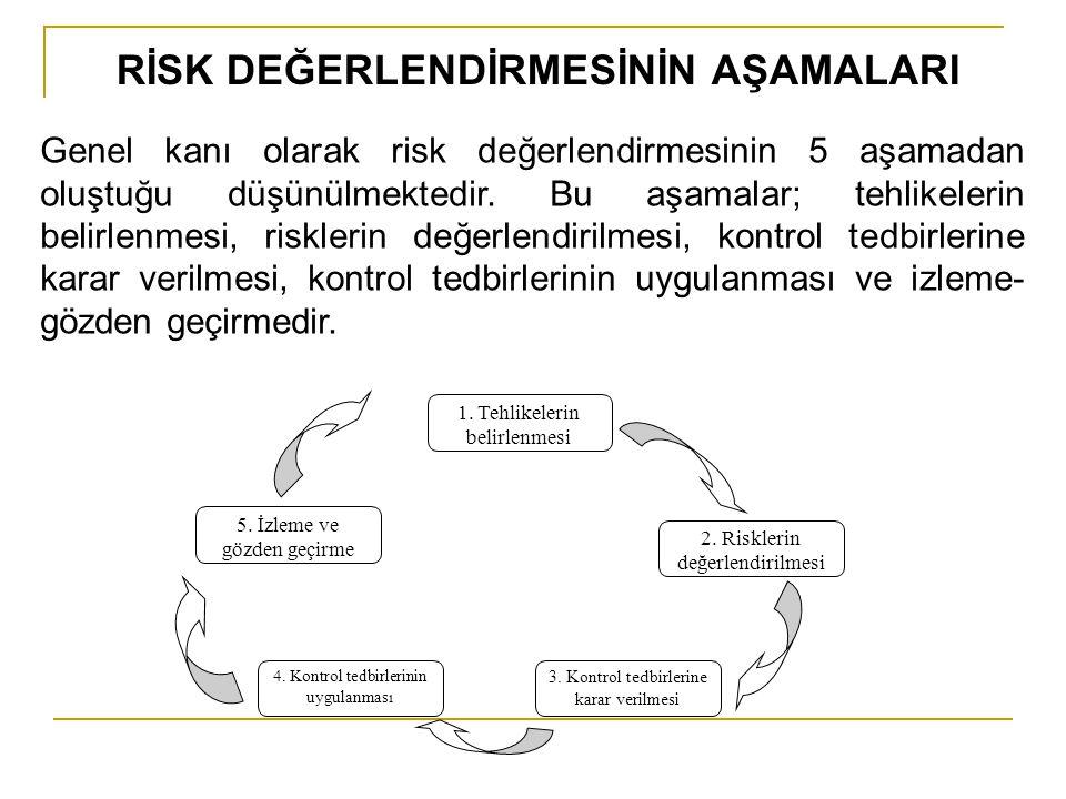 RİSK DEĞERLENDİRMESİNİN AŞAMALARI Genel kanı olarak risk değerlendirmesinin 5 aşamadan oluştuğu düşünülmektedir. Bu aşamalar; tehlikelerin belirlenmes