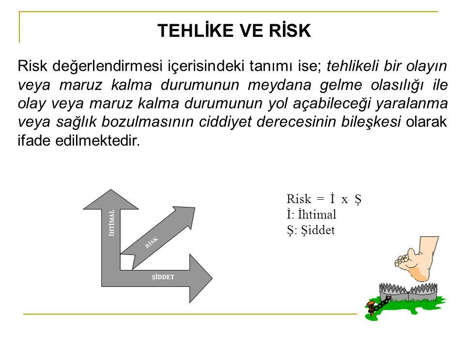 Risk değerlendirmesi içerisindeki tanımı ise; tehlikeli bir olayın veya maruz kalma durumunun meydana gelme olasılığı ile olay veya maruz kalma durumu