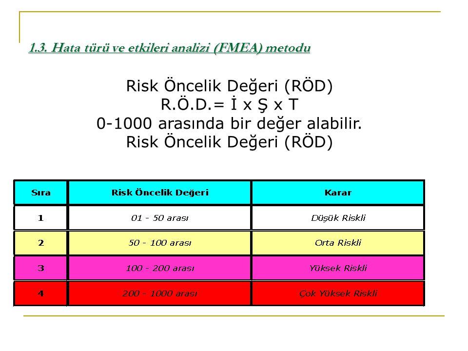 Risk Öncelik Değeri (RÖD) R.Ö.D.= İ x Ş x T 0-1000 arasında bir değer alabilir. Risk Öncelik Değeri (RÖD) 1.3. Hata türü ve etkileri analizi (FMEA) me