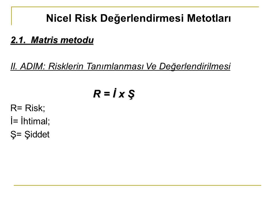 Nicel Risk Değerlendirmesi Metotları 2.1. Matris metodu II. ADIM: Risklerin Tanımlanması Ve Değerlendirilmesi R = İ x Ş R= Risk; İ= İhtimal; Ş= Şiddet