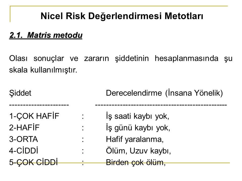 Nicel Risk Değerlendirmesi Metotları 2.1. Matris metodu Olası sonuçlar ve zararın şiddetinin hesaplanmasında şu skala kullanılmıştır. ŞiddetDerecelend