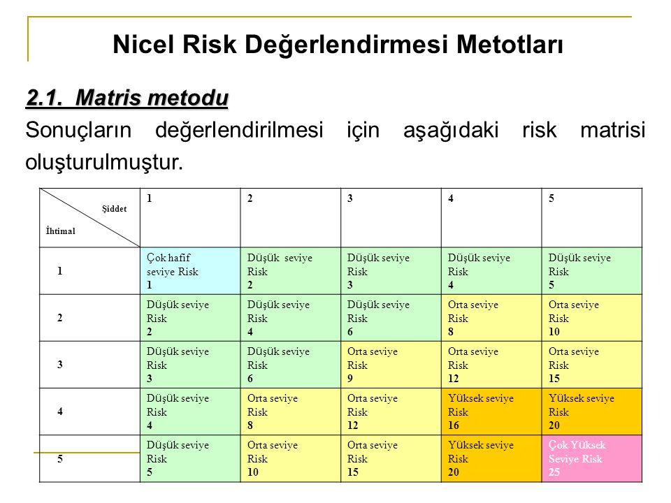 Nicel Risk Değerlendirmesi Metotları 2.1. Matris metodu Sonuçların değerlendirilmesi için aşağıdaki risk matrisi oluşturulmuştur. Şiddet İhtimal 12345
