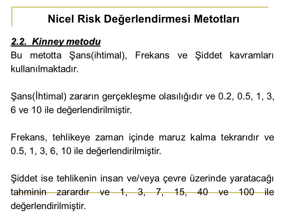 Nicel Risk Değerlendirmesi Metotları 2.2. Kinney metodu Bu metotta Şans(ihtimal), Frekans ve Şiddet kavramları kullanılmaktadır. Şans(İhtimal) zararın