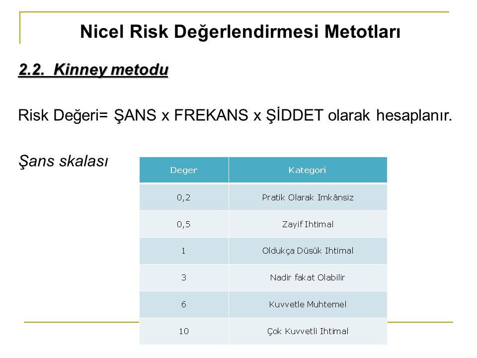 Nicel Risk Değerlendirmesi Metotları 2.2. Kinney metodu Risk Değeri= ŞANS x FREKANS x ŞİDDET olarak hesaplanır. Şans skalası