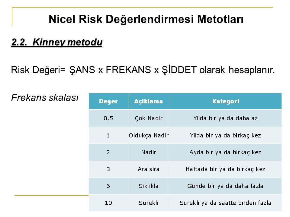 Nicel Risk Değerlendirmesi Metotları 2.2. Kinney metodu Risk Değeri= ŞANS x FREKANS x ŞİDDET olarak hesaplanır. Frekans skalası