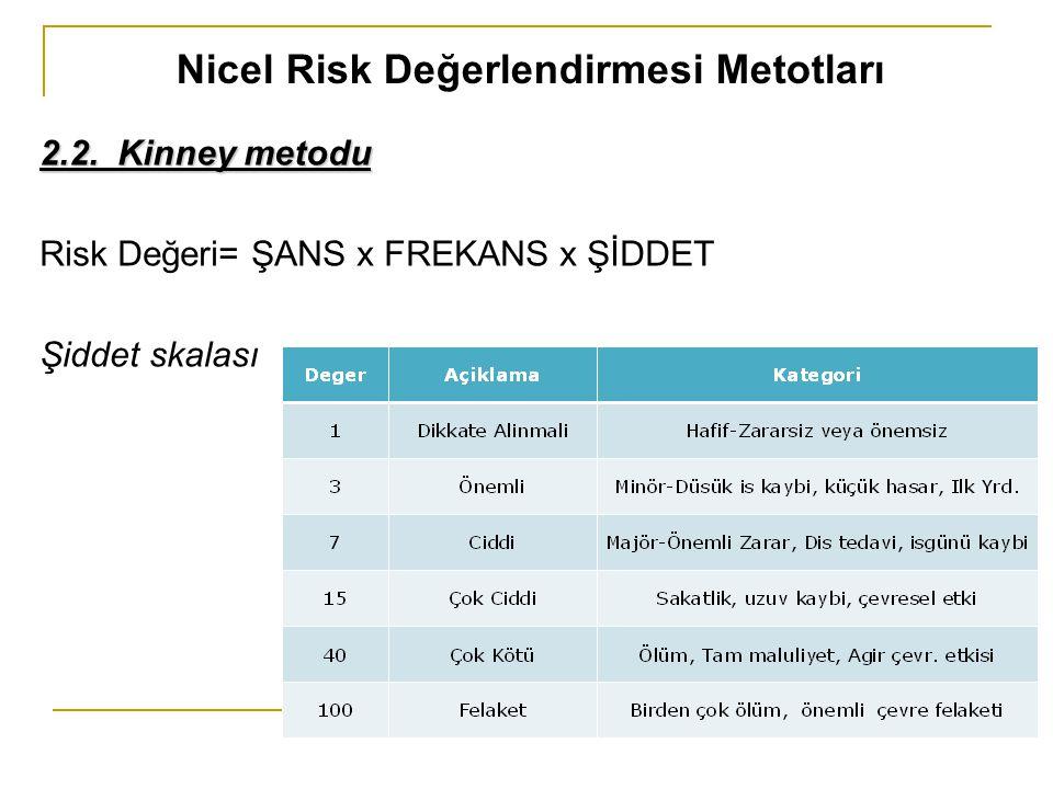 Nicel Risk Değerlendirmesi Metotları 2.2. Kinney metodu Risk Değeri= ŞANS x FREKANS x ŞİDDET Şiddet skalası