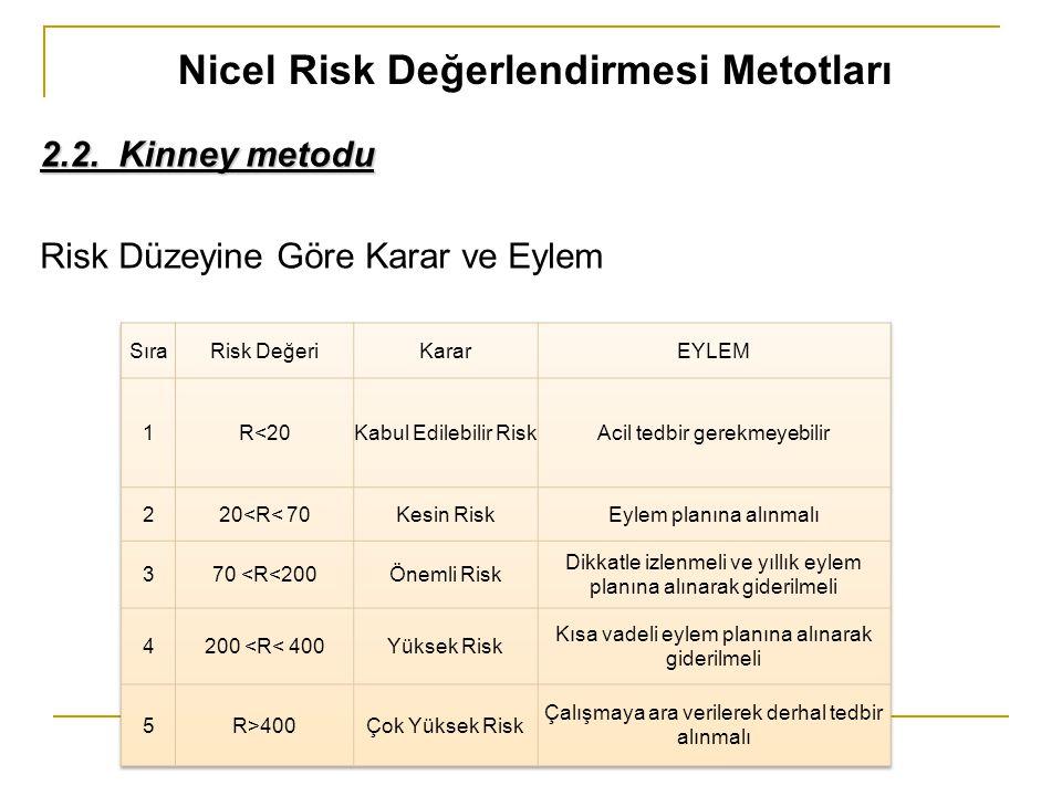 Nicel Risk Değerlendirmesi Metotları 2.2. Kinney metodu Risk Düzeyine Göre Karar ve Eylem
