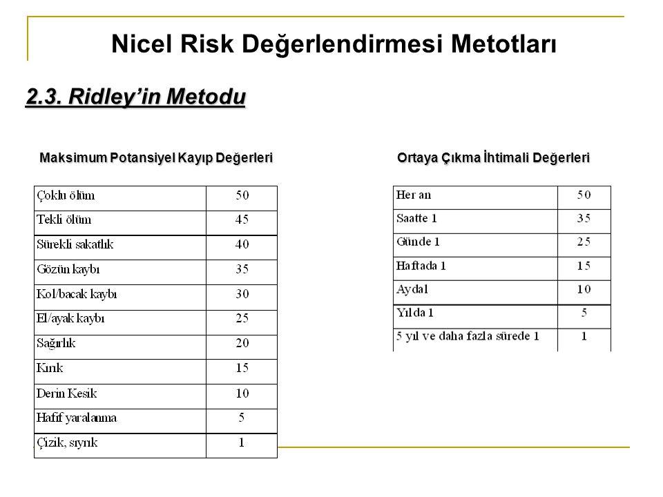 Nicel Risk Değerlendirmesi Metotları 2.3. Ridley'in Metodu Maksimum Potansiyel Kayıp Değerleri Ortaya Çıkma İhtimali Değerleri Maksimum Potansiyel Kay