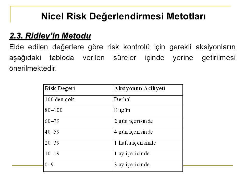 Nicel Risk Değerlendirmesi Metotları 2.3. Ridley'in Metodu Elde edilen değerlere göre risk kontrolü için gerekli aksiyonların aşağıdaki tabloda verile