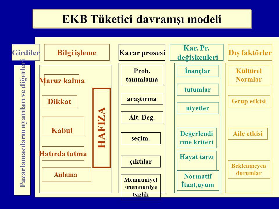 EKB Tüketici davranışı modeli GirdilerBilgi işlemeKarar prosesi Kar.