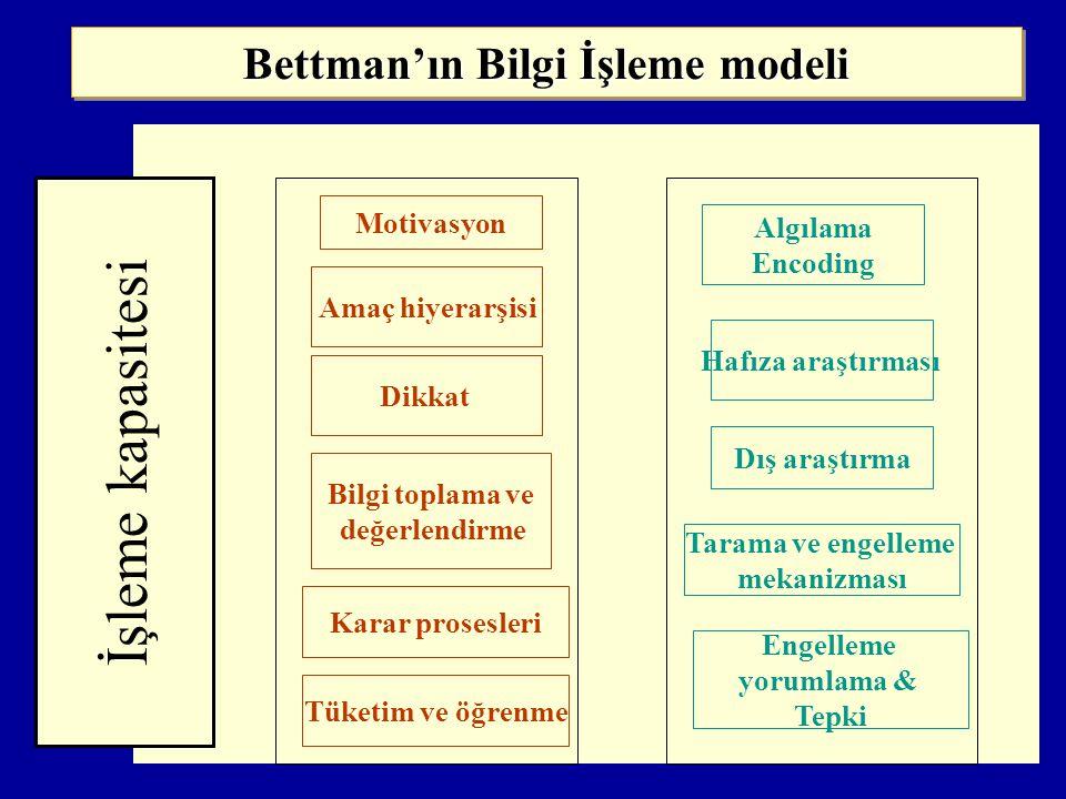Bettman'ın Bilgi İşleme modeli İşleme kapasitesi Motivasyon Amaç hiyerarşisi Dikkat Bilgi toplama ve değerlendirme Karar prosesleri Tüketim ve öğrenme Algılama Encoding Hafıza araştırması Dış araştırma Tarama ve engelleme mekanizması Engelleme yorumlama & Tepki