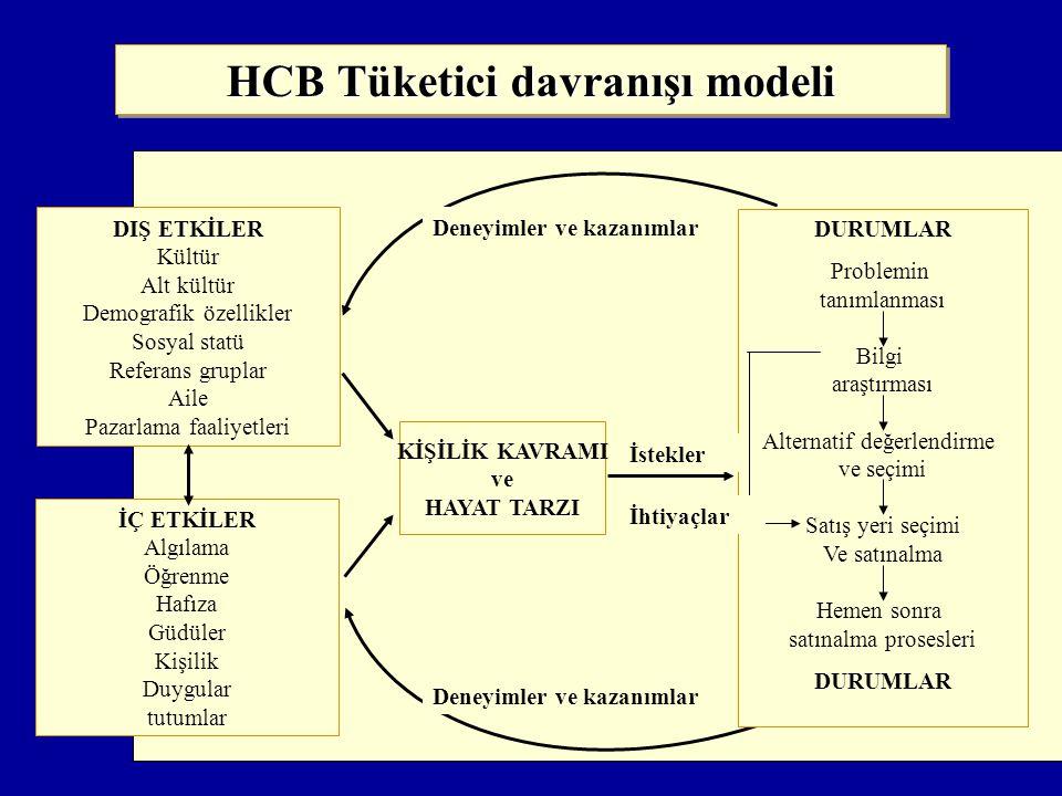 HCB Tüketici davranışı modeli DURUMLAR Problemin tanımlanması Bilgi araştırması Alternatif değerlendirme ve seçimi Satış yeri seçimi Ve satınalma Hemen sonra satınalma prosesleri DURUMLAR DIŞ ETKİLER Kültür Alt kültür Demografik özellikler Sosyal statü Referans gruplar Aile Pazarlama faaliyetleri İÇ ETKİLER Algılama Öğrenme Hafıza Güdüler Kişilik Duygular tutumlar KİŞİLİK KAVRAMI ve HAYAT TARZI İstekler Deneyimler ve kazanımlar İhtiyaçlar
