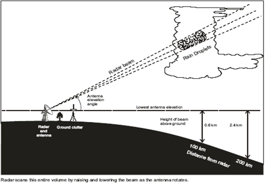 Analiz ve Tahmin Teknikleri Eğitimi Antalya, Nisan 2013 Tekil polarize (Single polarized) radarlar yatay polarize olmuş darbe üretip, yatay geri yansıma alırlar.