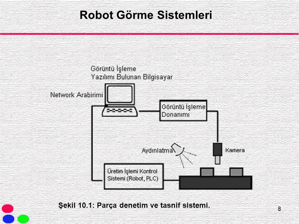 8 Şekil 10.1: Parça denetim ve tasnif sistemi. Robot Görme Sistemleri