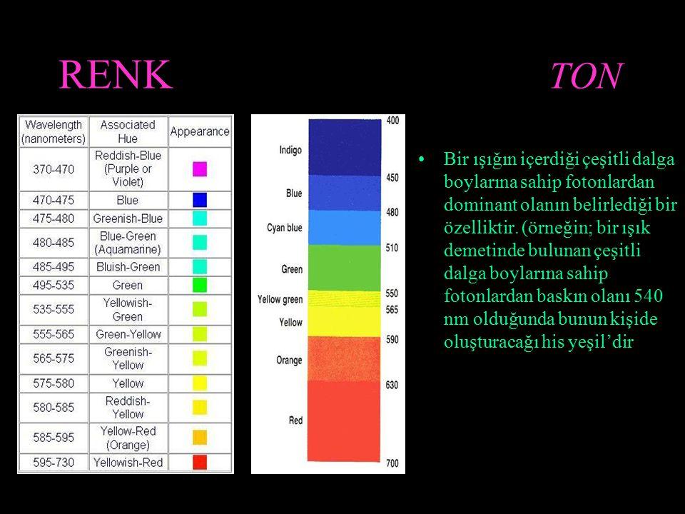 RENK TON Bir ışığın içerdiği çeşitli dalga boylarına sahip fotonlardan dominant olanın belirlediği bir özelliktir. (örneğin; bir ışık demetinde buluna