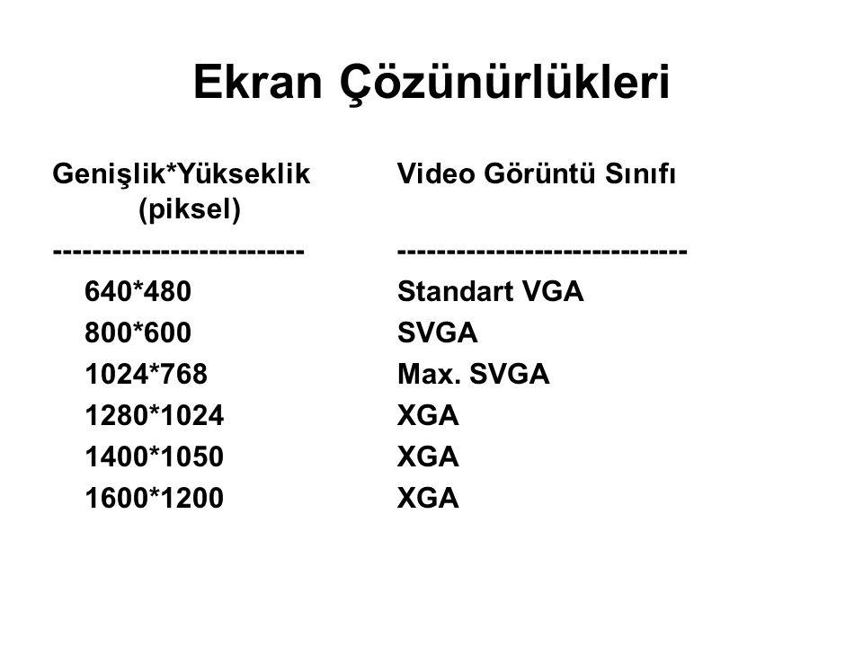 Ekran Çözünürlükleri Genişlik*Yükseklik Video Görüntü Sınıfı (piksel) -------------------------- ------------------------------ 640*480Standart VGA 80