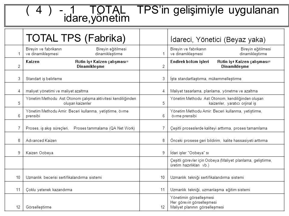 (4)-1 TOTAL TPS'in gelişimiyle uygulanan idare,yönetim TOTAL TPS (Fabrika) İdareci, Yönetici (Beyaz yaka) 1 Bireyin ve fabrikanın Bireyin eğitilmesi ve dinamikleşmesi dinamikleştirme1 2 Kaizen Rütin iş+ Kaizen çalışması= Dinamikleşme2 Endirek bölüm işleri Rütin iş+ Kaizen çalışması= Dinamikleşme 3Standart iş belirleme3İşte standartlaştırma, mükemmelleştirme 4maliyet yönetimi ve maliyet azaltma4Maliyet tasarlama, planlama, yönetme ve azaltma 5 Yönetim Methodu Ast:Otonom çalışma aktivitesi kendiliğinden oluşan kaizenler5 Yönetim Methodu Ast:Otonom, kendiliğinden oluşan kaizenler, yaratıcı orjinal iş 6 Yönetim Methodu Amir: Beceri kullanma, yetiştirme, övme prensibi6 Yönetim Methodu Amir: Beceri kullanma, yetiştirme, övme prensibi 7Proses, iş akış süreçleri, Proses tammalama (QA Net Work)7Çeşitli proseslerde kaliteyi arttırma, proses tamamlama 8Advanced Kaizen8Önceki prosese geri bildirim, kalite hassasiyeti arttırma 9Kaizen Oobeya9İdari işler Oobeya sı Çeşitli görevler için Oobeya (Maliyet planlama, geliştirme, üretim hazırlıkları vb.) 10Uzmanlık becerisi sertifikalandırma sistemi10Uzmanlık tekniği sertifikalandırma sistemi 11Çoklu yetenek kazandırma11Uzmanlık tekniği, uzmanlaşma eğitim sistemi 12Görselleştirme12 Yönetimin görselleşmesi Her görevin görselleşmesi Maliyet planının görselleşmesi
