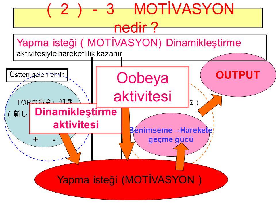 (2)-3 MOTİVASYON nedir ? OUTPUT Benimseme→Harekete geçme gücü (新しい脳、前頭葉) +- 深層の心(古い脳) TOP の命令・知識 断層 Yapma isteği ( MOTİVASYON) Dinamikleştirme aktivitesiyle hareketlilik kazanır.