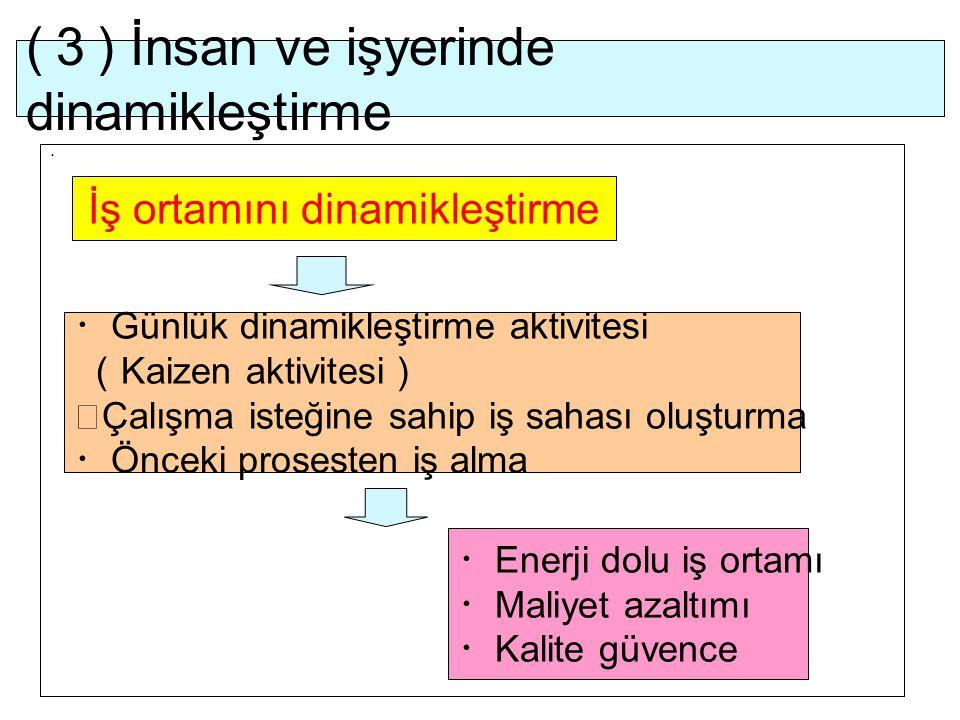 ( 3 ) İnsan ve işyerinde dinamikleştirme ・ İş ortamını dinamikleştirme ・ Günlük dinamikleştirme aktivitesi ( Kaizen aktivitesi ) ・ Çalışma isteğine sa