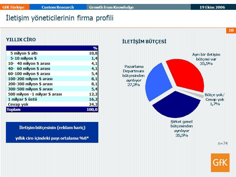 19 Ekim 2006 GfK TürkiyeCustom ResearchGrowth from Knowledge 10 YILLIK CİRO İletişim bütçesinin (reklam hariç) yıllık ciro içindeki payı ortalama %8*