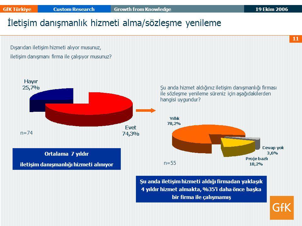 19 Ekim 2006 GfK TürkiyeCustom ResearchGrowth from Knowledge 11 İletişim danışmanlık hizmeti alma/sözleşme yenileme Dışarıdan iletişim hizmeti alıyor musunuz, iletişim danışmanı firma ile çalışıyor musunuz.