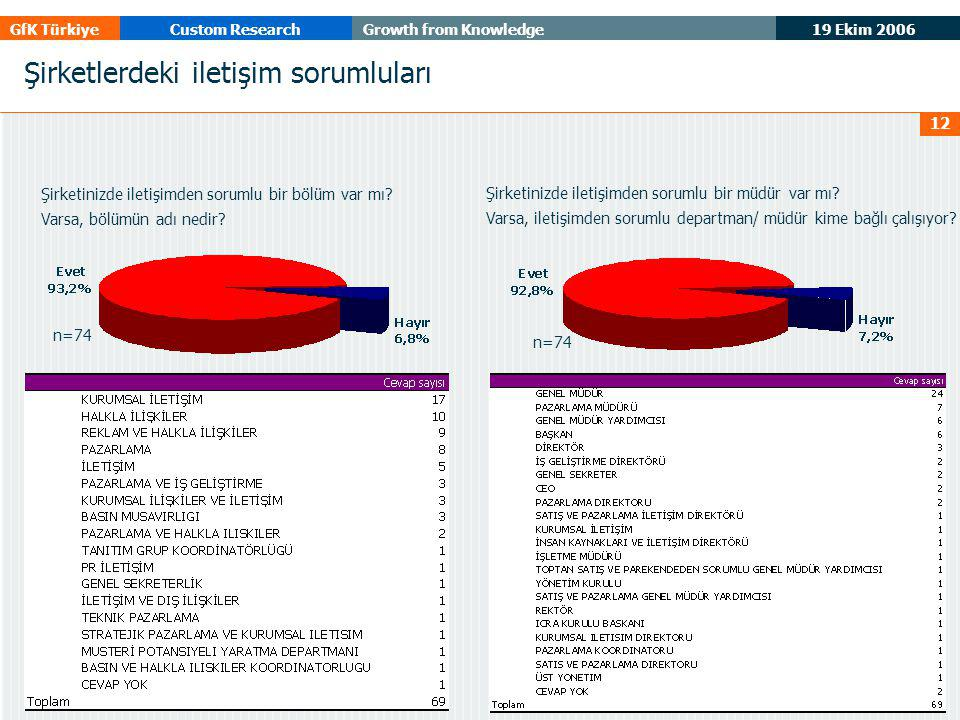19 Ekim 2006 GfK TürkiyeCustom ResearchGrowth from Knowledge 12 Şirketlerdeki iletişim sorumluları Şirketinizde iletişimden sorumlu bir bölüm var mı?
