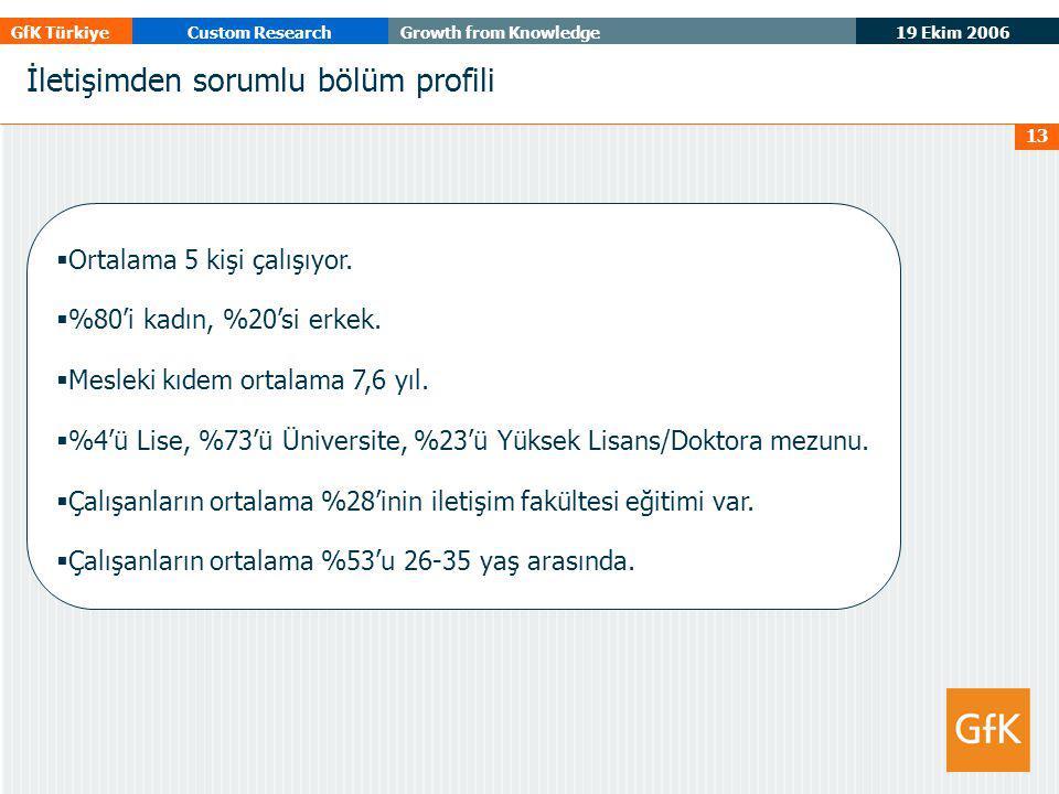 19 Ekim 2006 GfK TürkiyeCustom ResearchGrowth from Knowledge 13 İletişimden sorumlu bölüm profili  Ortalama 5 kişi çalışıyor.  %80'i kadın, %20'si e
