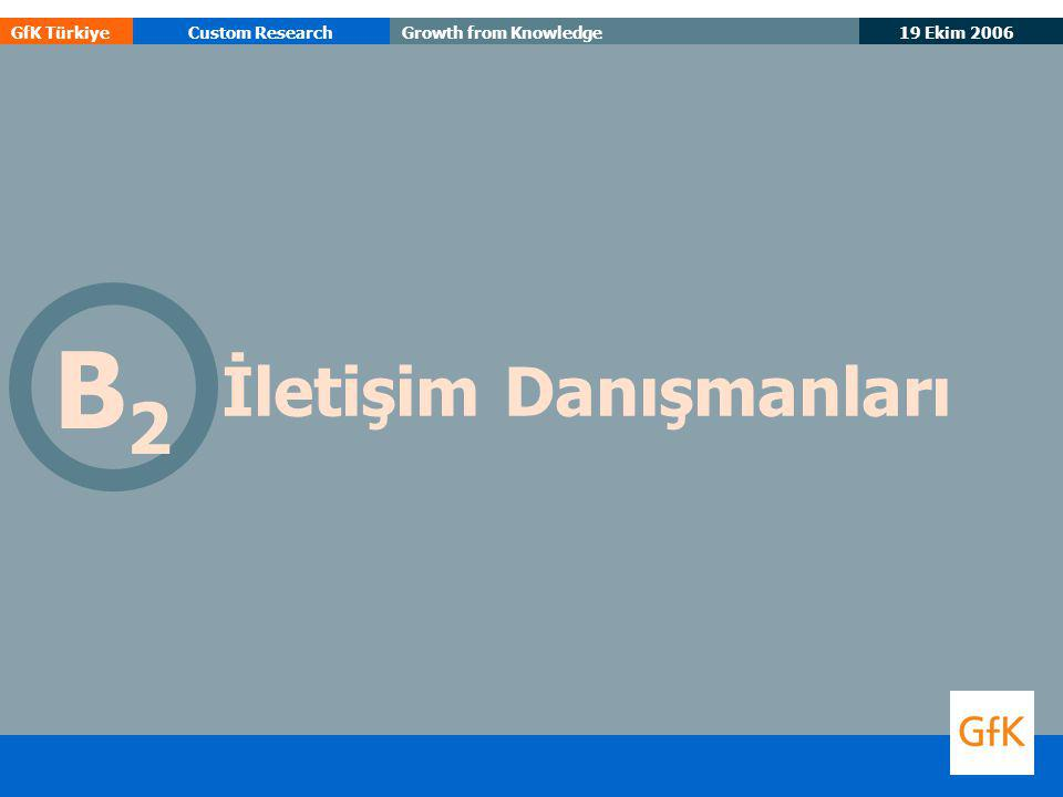 19 Ekim 2006 GfK TürkiyeCustom ResearchGrowth from Knowledge İletişim Danışmanları B2B2
