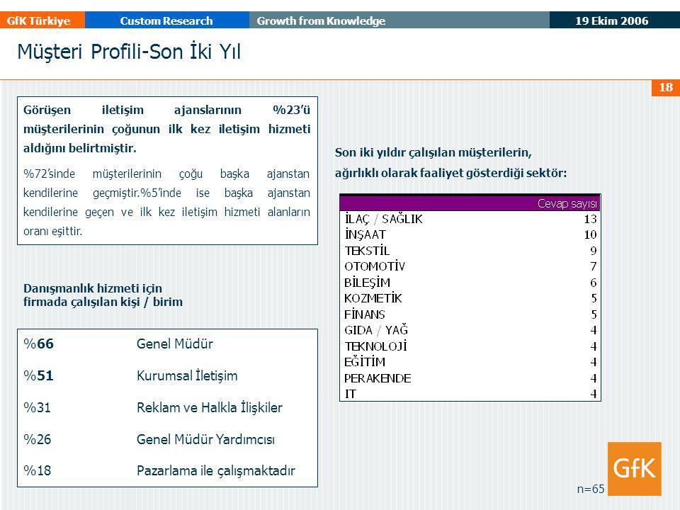 19 Ekim 2006 GfK TürkiyeCustom ResearchGrowth from Knowledge 18 Müşteri Profili-Son İki Yıl n=65 Son iki yıldır çalışılan müşterilerin, ağırlıklı olarak faaliyet gösterdiği sektör: Görüşen iletişim ajanslarının %23'ü müşterilerinin çoğunun ilk kez iletişim hizmeti aldığını belirtmiştir.