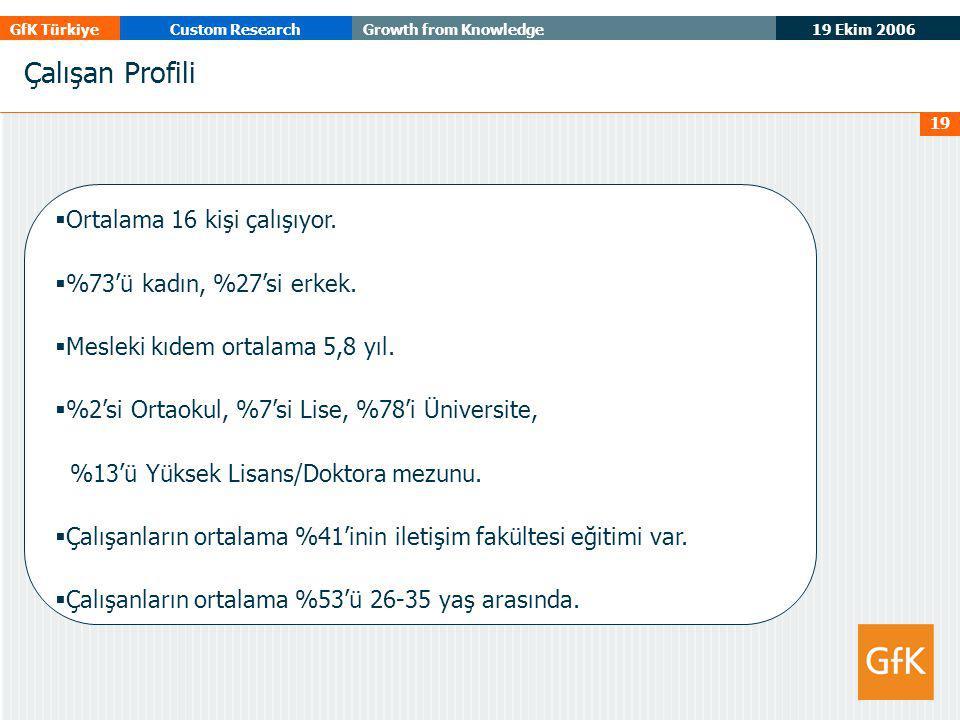 19 Ekim 2006 GfK TürkiyeCustom ResearchGrowth from Knowledge 19 Çalışan Profili  Ortalama 16 kişi çalışıyor.  %73'ü kadın, %27'si erkek.  Mesleki k