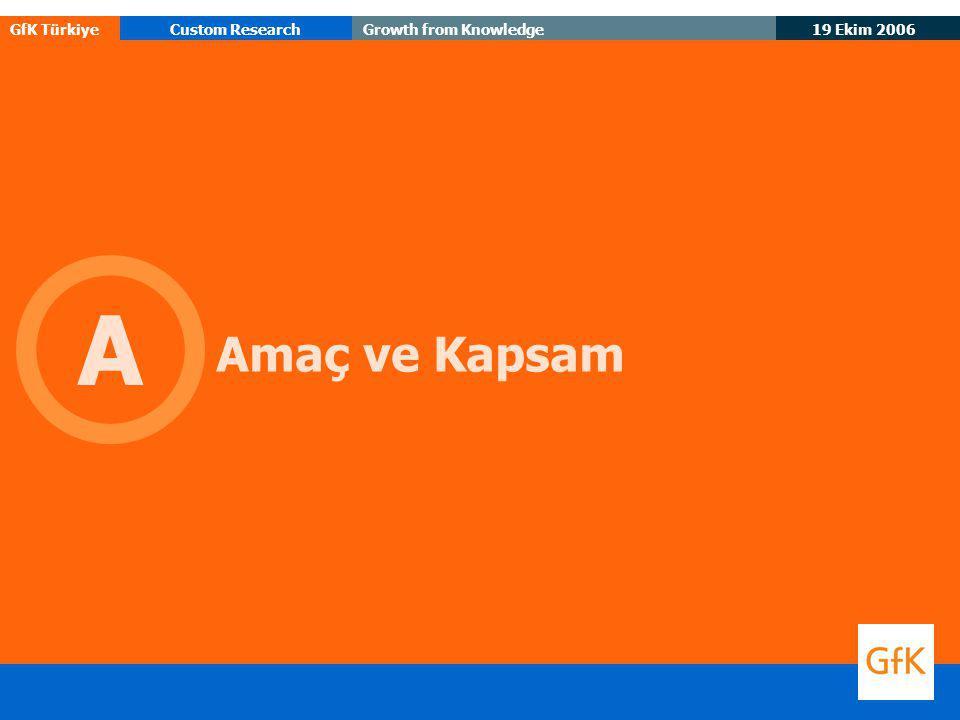 19 Ekim 2006 GfK TürkiyeCustom ResearchGrowth from Knowledge 43 Talep artan iletişim faaliyetleri Müşterileriniz son 2 yıldır en fazla hangi hizmetleri talep ediyorlar.