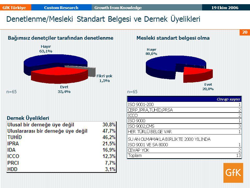 19 Ekim 2006 GfK TürkiyeCustom ResearchGrowth from Knowledge 20 Denetlenme/Mesleki Standart Belgesi ve Dernek Üyelikleri n=65 Bağımsız denetçiler tara