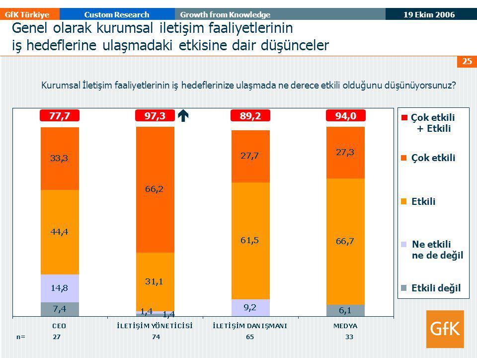19 Ekim 2006 GfK TürkiyeCustom ResearchGrowth from Knowledge 25 Genel olarak kurumsal iletişim faaliyetlerinin iş hedeflerine ulaşmadaki etkisine dair