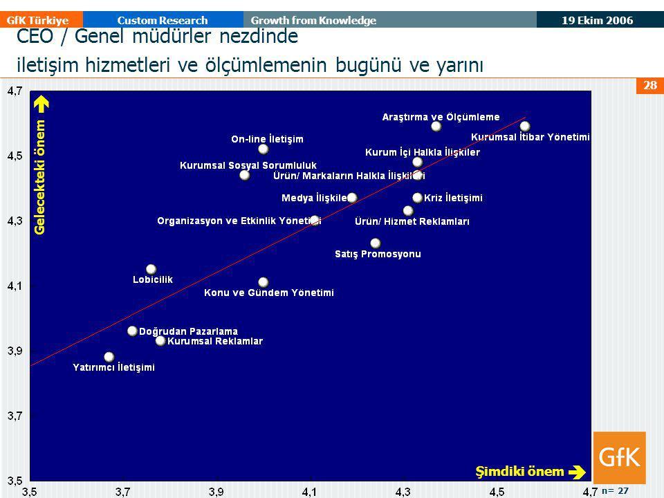 19 Ekim 2006 GfK TürkiyeCustom ResearchGrowth from Knowledge 28 Gelecekteki önem  Şimdiki önem  CEO / Genel müdürler nezdinde iletişim hizmetleri ve ölçümlemenin bugünü ve yarını n= 27
