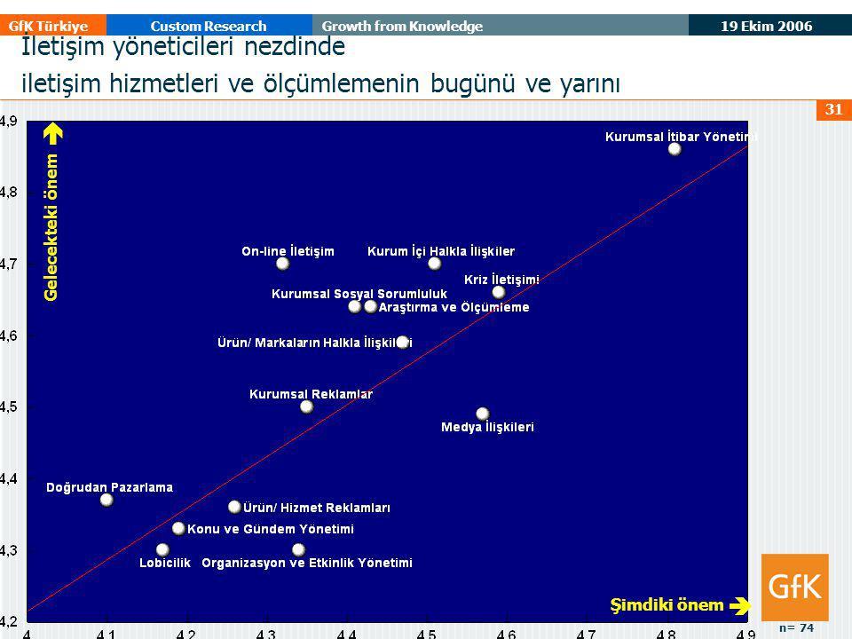 19 Ekim 2006 GfK TürkiyeCustom ResearchGrowth from Knowledge 31 Gelecekteki önem  Şimdiki önem  İletişim yöneticileri nezdinde iletişim hizmetleri ve ölçümlemenin bugünü ve yarını n= 74