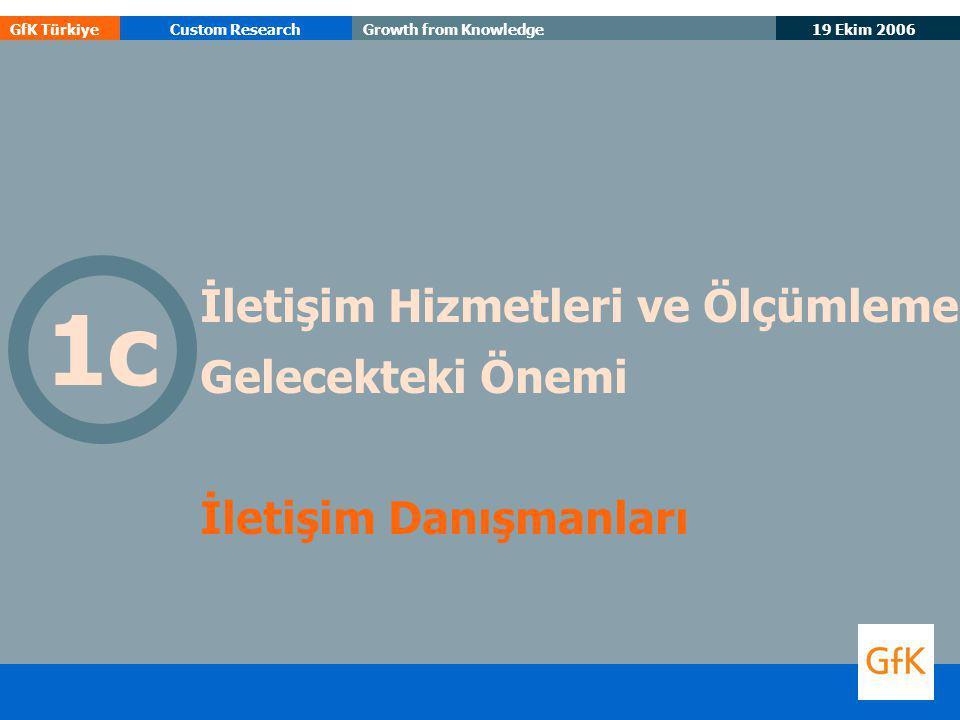 19 Ekim 2006 GfK TürkiyeCustom ResearchGrowth from Knowledge İletişim Hizmetleri ve Ölçümleme Gelecekteki Önemi İletişim Danışmanları 1c